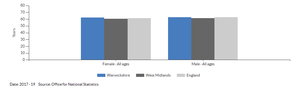 Disability-free life expectancy at birth for Warwickshire for 2017 - 19