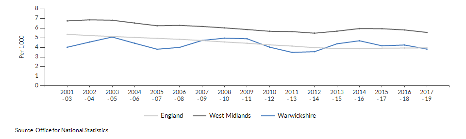 Infant mortality for Warwickshire over time