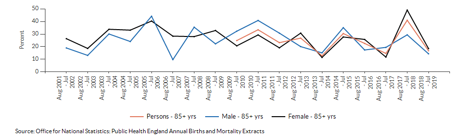 Excess winter deaths index (age 85+) for Warwickshire over time