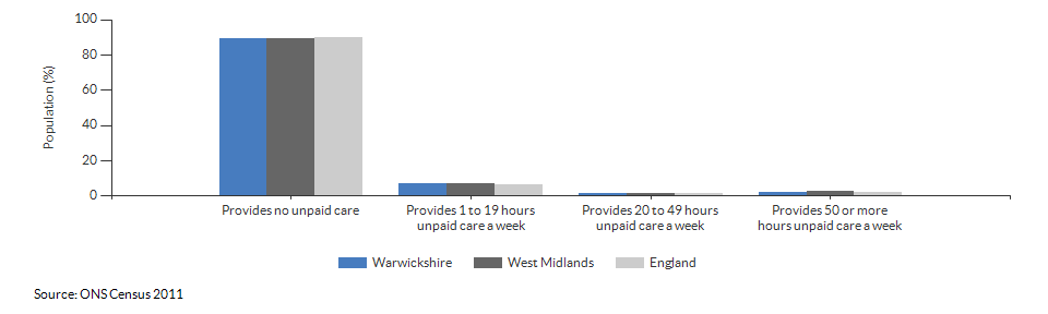 Provision of unpaid care in Warwickshire for 2011