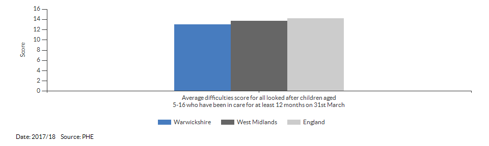Average difficulties score for all looked after children aged 5-16 who have been in care for at least 12 months on 31st March for Warwickshire for 2017/18