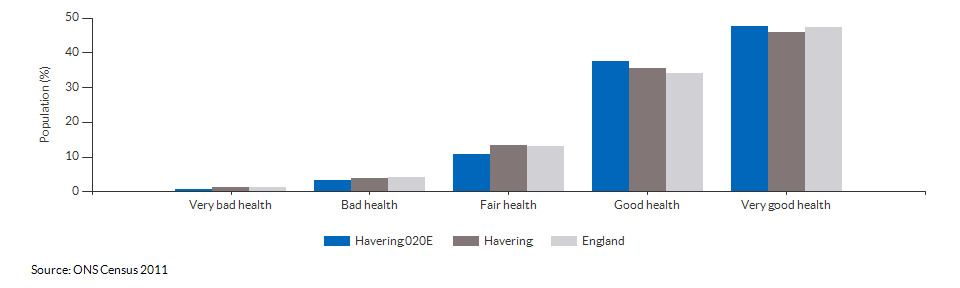 Self-reported health in Havering 020E for 2011