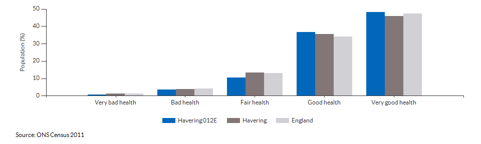Self-reported health in Havering 012E for 2011