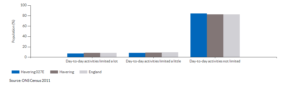 Persons with limited day-to-day activity in Havering 027E for 2011