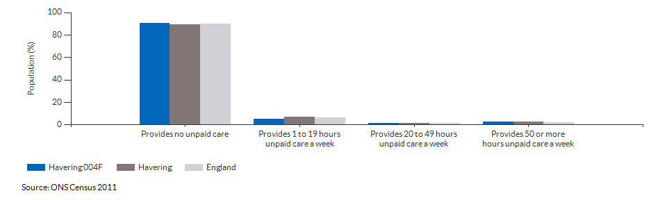 Provision of unpaid care in Havering 004F for 2011