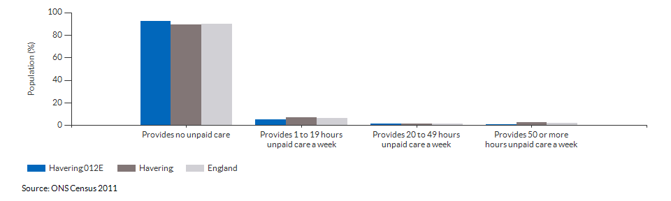 Provision of unpaid care in Havering 012E for 2011