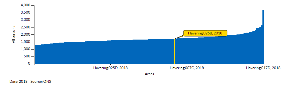 How Havering 026B compares to other wards in the Local Authority