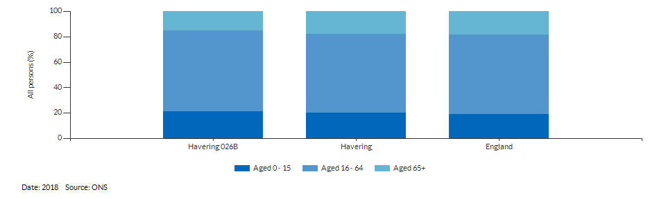 Broad age group estimates for Havering 026B for 2018