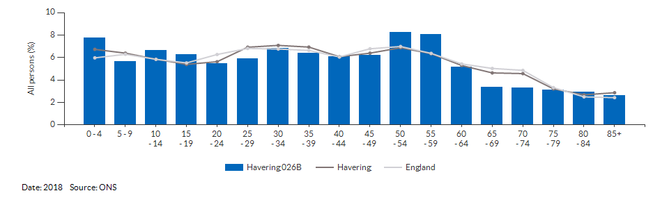 5-year age group population estimates for Havering 026B for 2018