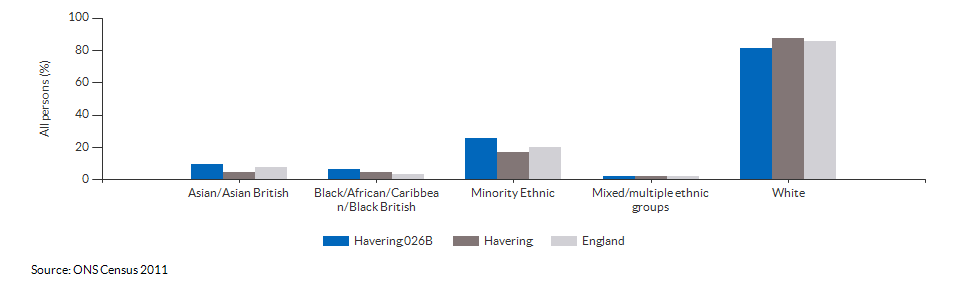 Ethnicity in Havering 026B for 2011