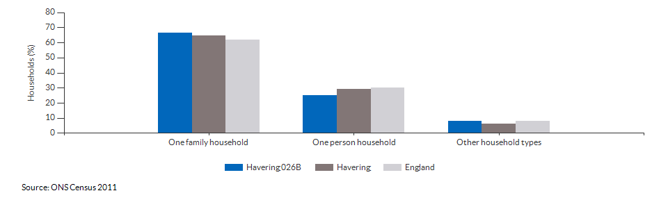 Household composition in Havering 026B for 2011
