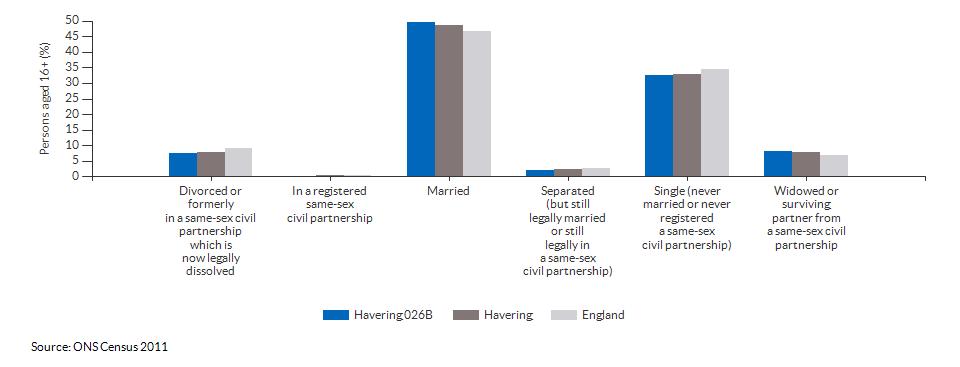 Marital and civil partnership status in Havering 026B for 2011