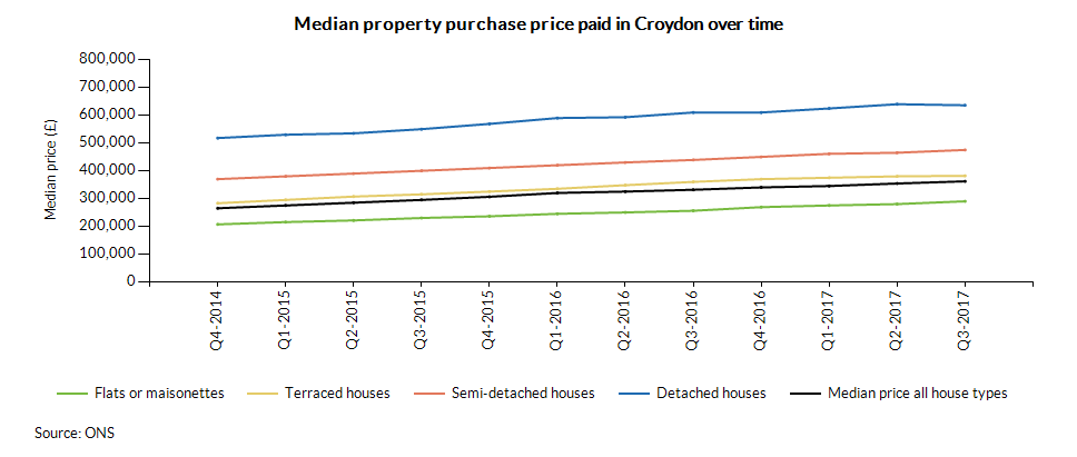 Median property purchase price paid in Croydon over time