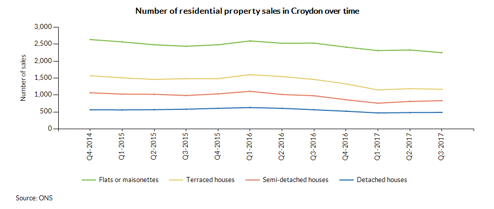 Number of residential property sales in Croydon over time