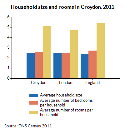 Household size and rooms in Croydon, 2011