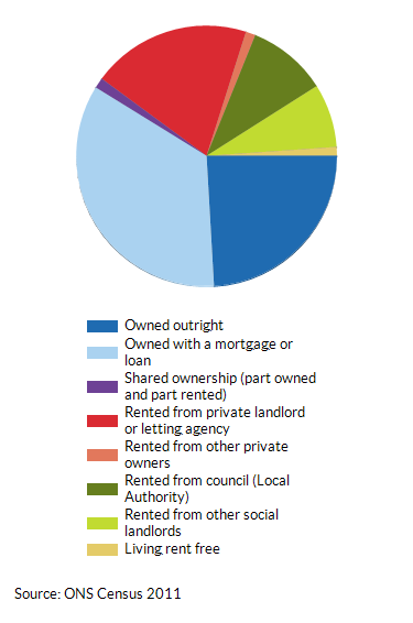 House ownership and tenancy in Croydon as a percentage (%) of total households (2011)