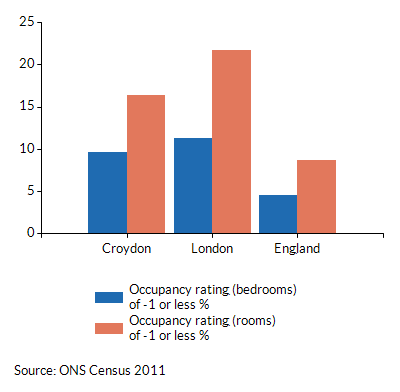 Occupancy ratings of -1 or less for households in Croydon