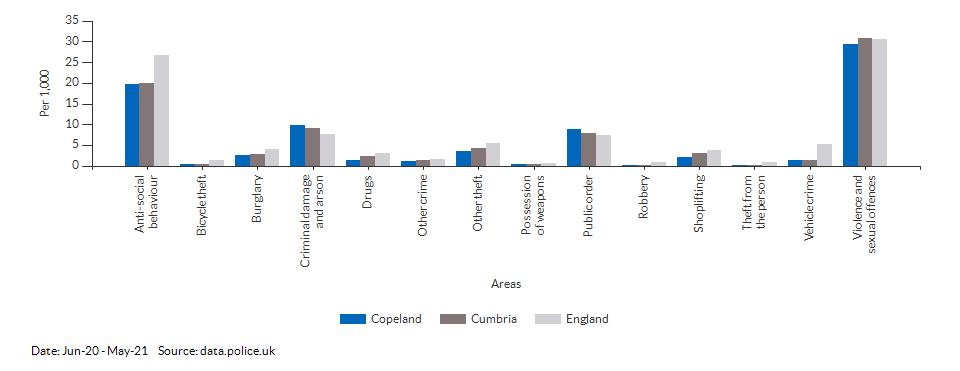 Crime rates by type for Copeland for Jun-20 - May-21