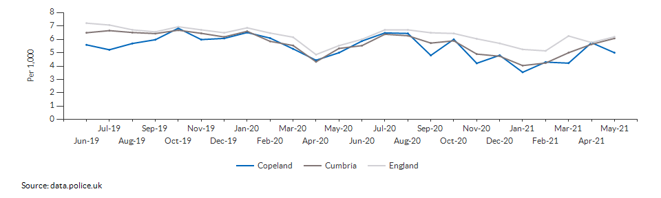 Total crime rate for Copeland over time