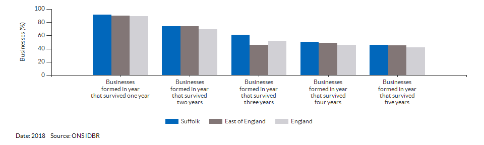 Enterprises by employment size for Suffolk for (2016)