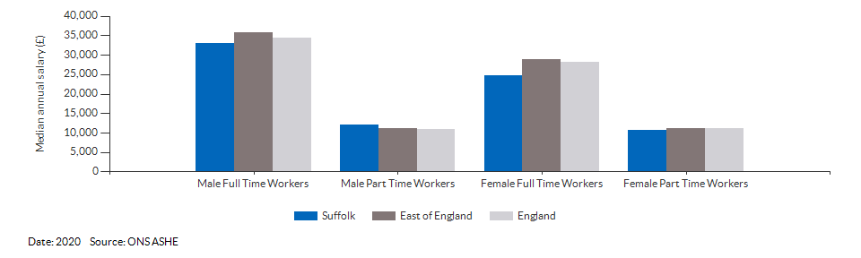 Median annual resident salaries for Suffolk for (2018)