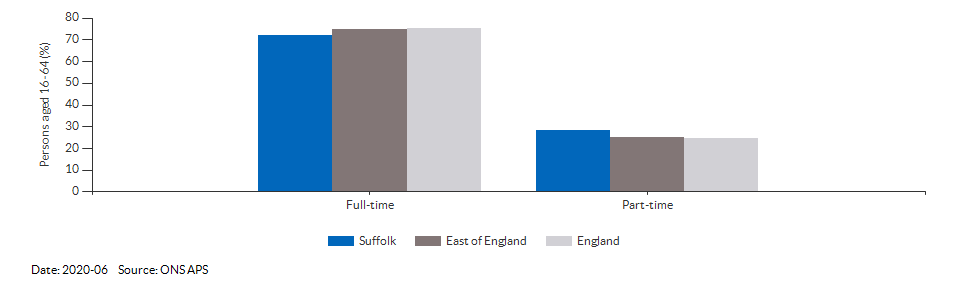 Full-time and part-time employment in Suffolk for 2020-06