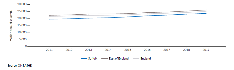 Median annual salary for all residents for Suffolk over time