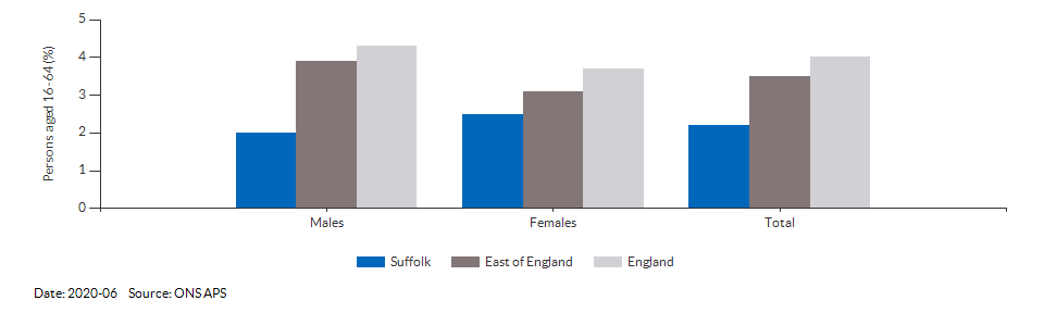 Unemployment rate in Suffolk for 2020-06