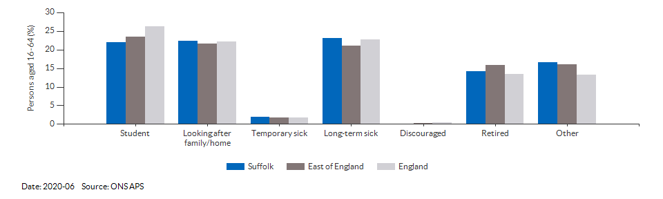 Reasons for economic inactivity in Suffolk for 2020-06