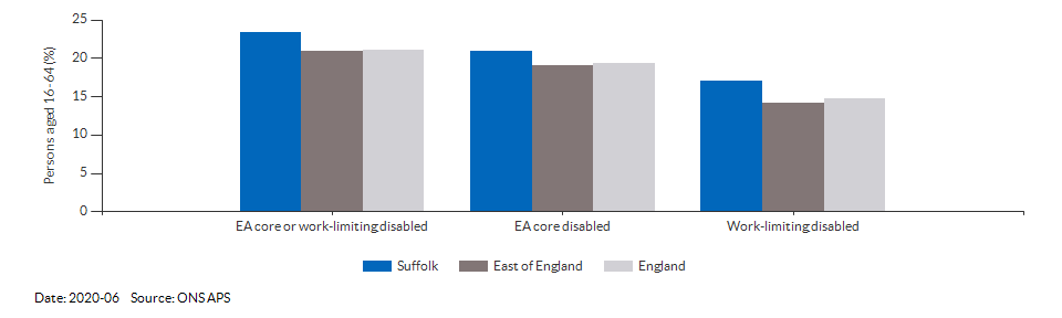 Disability (Equality Act) core level in Suffolk for 2020-06