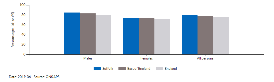 Employment rate in Suffolk for 2019-06