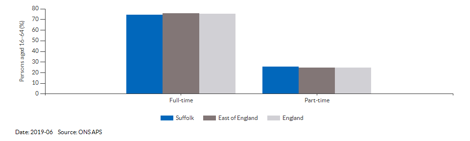 Full-time and part-time employment in Suffolk for 2019-06