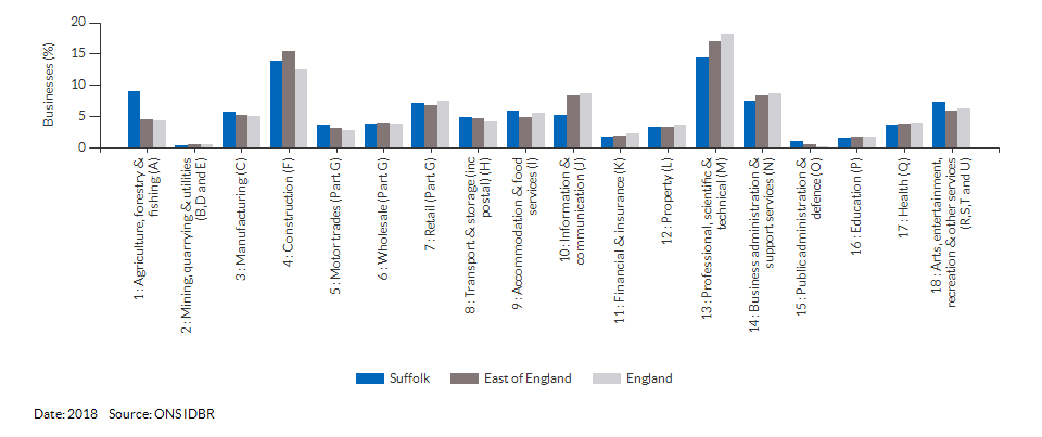 Enterprises by industry for Suffolk for (2018)
