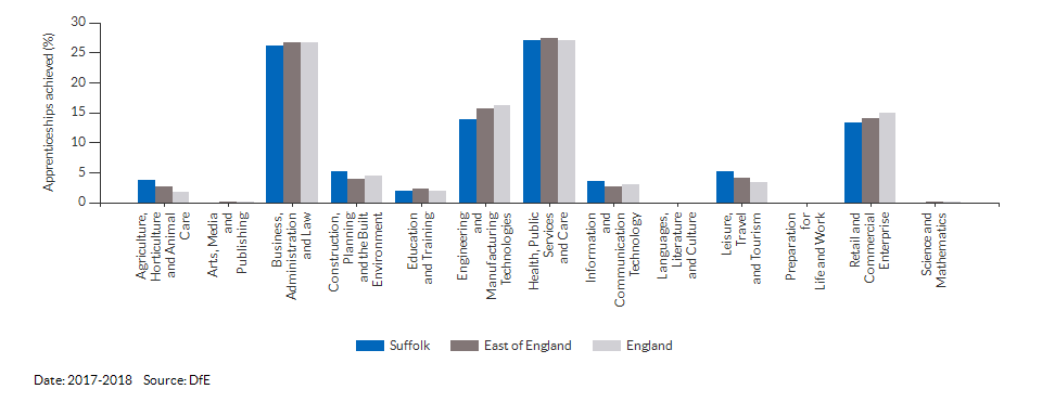 Apprenticeships achieved/completed for Suffolk for (2017-2018)
