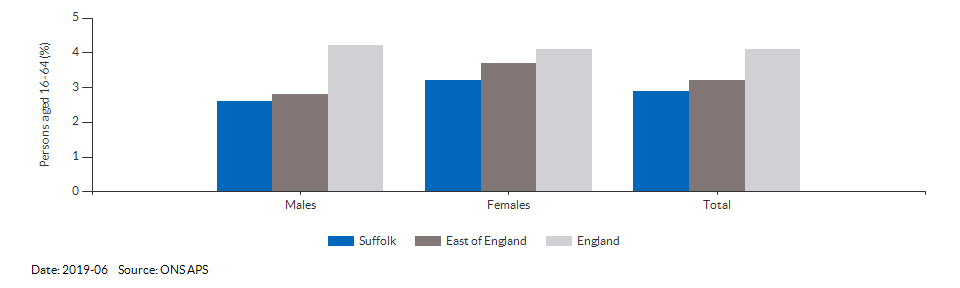 Unemployment rate in Suffolk for 2019-06