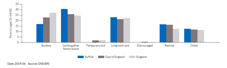 Reasons for economic inactivity in Suffolk for 2019-06