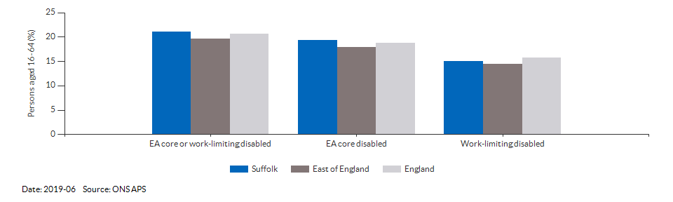 Disability (Equality Act) core level in Suffolk for 2019-06