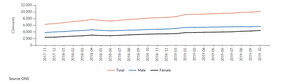 Claimant count for aged 16+ for Suffolk over time