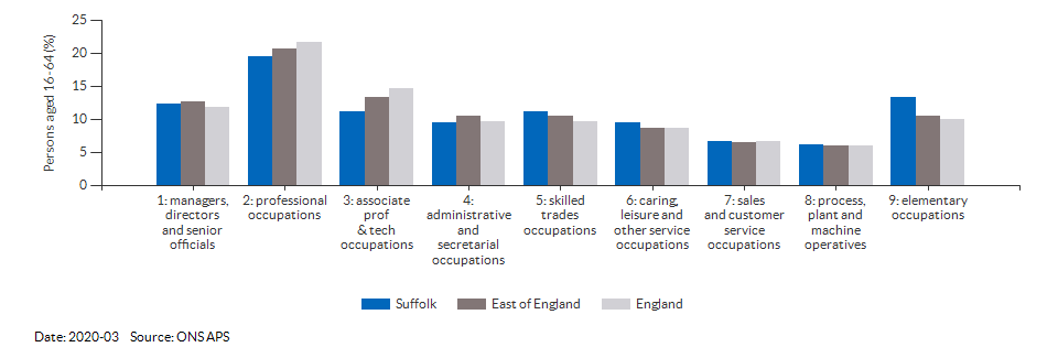Occupations for the working age population in Suffolk for 2011