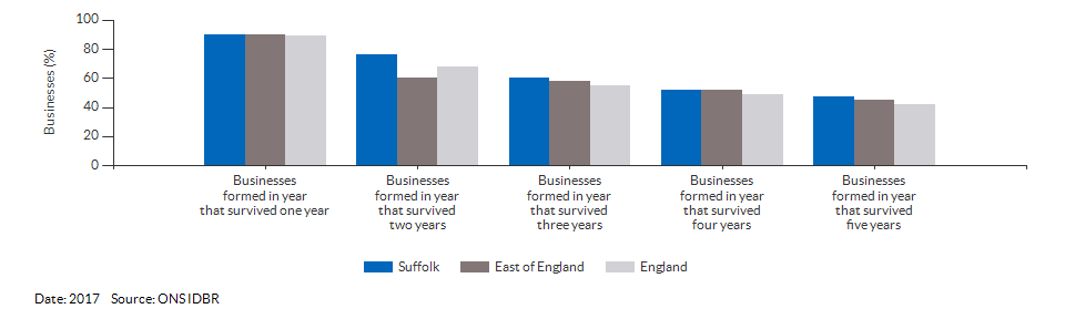 Enterprises by employment size for Suffolk for (2017)