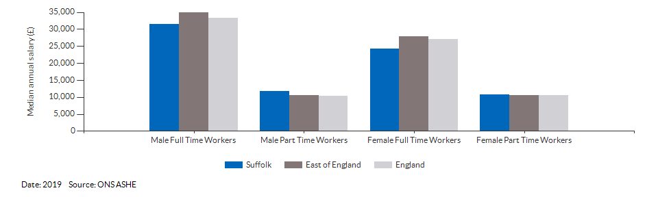 Median annual resident salaries for Suffolk for (2019)