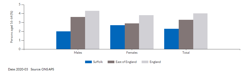 Unemployment rate in Suffolk for 2020-03
