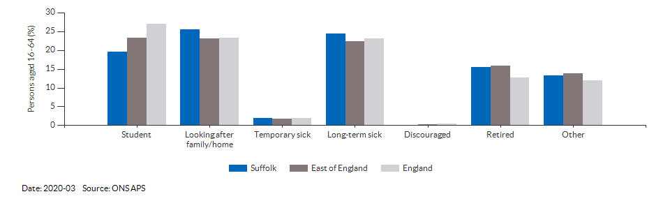 Reasons for economic inactivity in Suffolk for 2020-03