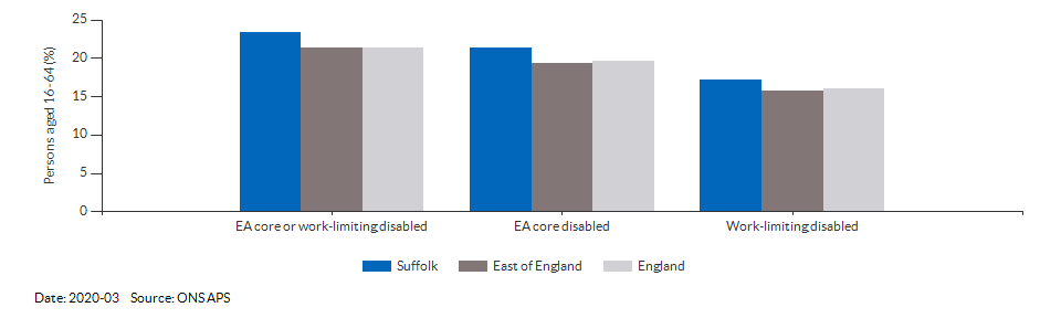 Disability (Equality Act) core level in Suffolk for 2020-03