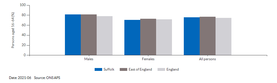 Employment rate in Suffolk for 2021-06