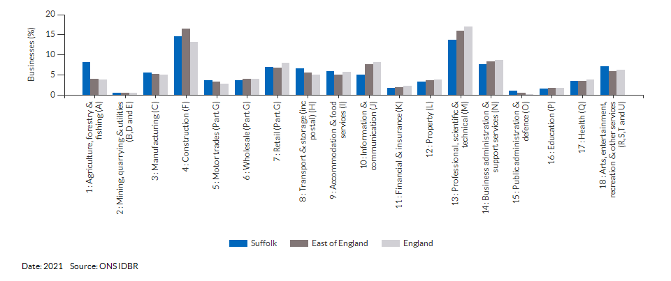 Enterprises by industry for Suffolk for (2021)