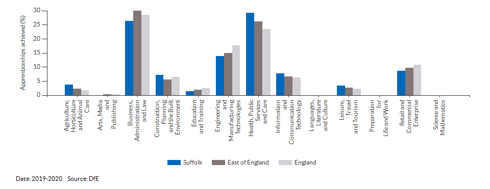 Apprenticeships achieved/completed for Suffolk for (2019-2020)