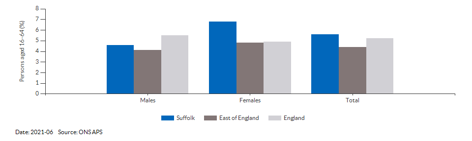 Unemployment rate in Suffolk for 2021-06