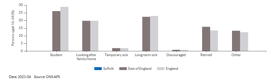 Reasons for economic inactivity in Suffolk for 2021-06