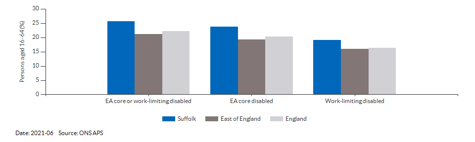 Disability (Equality Act) core level in Suffolk for 2021-06